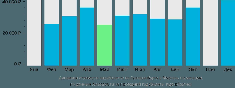 Динамика стоимости авиабилетов из Екатеринбурга в Марсель по месяцам