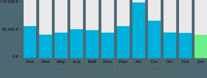 Динамика стоимости авиабилетов из Екатеринбурга в Маврикий по месяцам