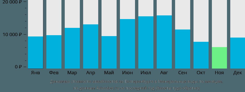 Динамика стоимости авиабилетов из Екатеринбурга в Минеральные воды по месяцам