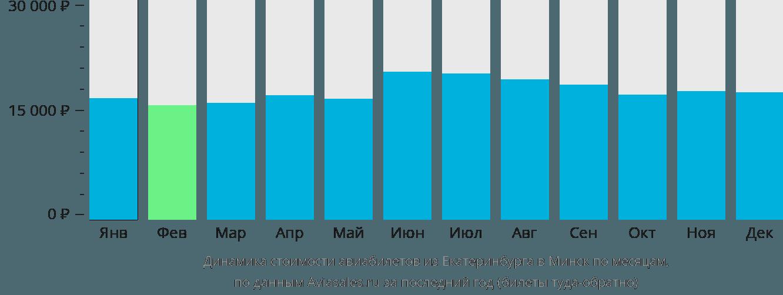Динамика стоимости авиабилетов из Екатеринбурга в Минск по месяцам