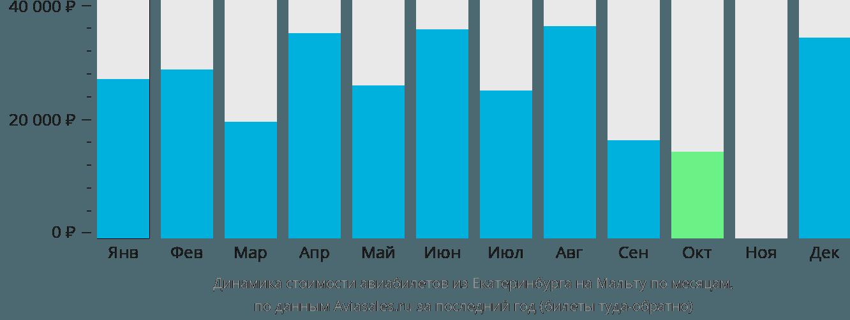 Динамика стоимости авиабилетов из Екатеринбурга на Мальту по месяцам