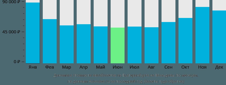 Динамика стоимости авиабилетов из Екатеринбурга на Мальдивы по месяцам