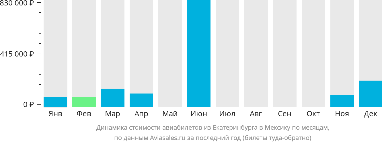 Динамика стоимости авиабилетов из Екатеринбурга в Мексику по месяцам