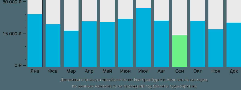 Динамика стоимости авиабилетов из Екатеринбурга в Нальчик по месяцам