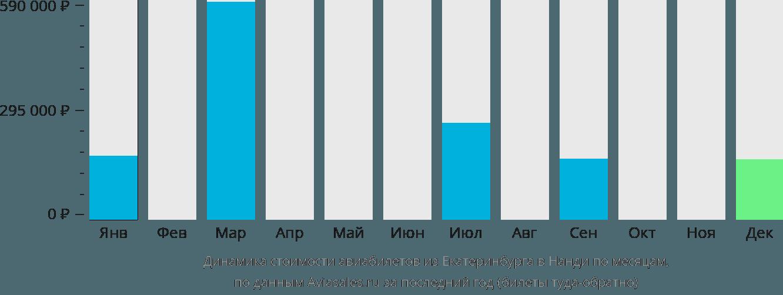 Динамика стоимости авиабилетов из Екатеринбурга в Нанди по месяцам