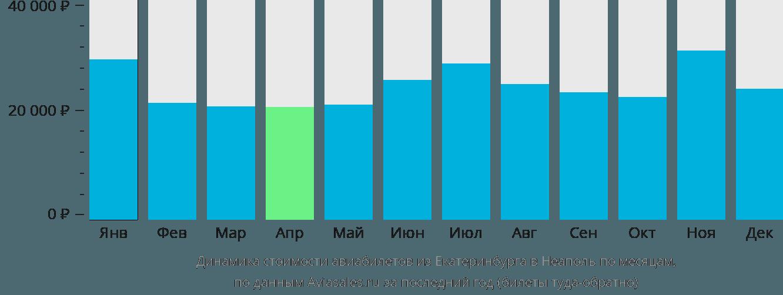 Динамика стоимости авиабилетов из Екатеринбурга в Неаполь по месяцам