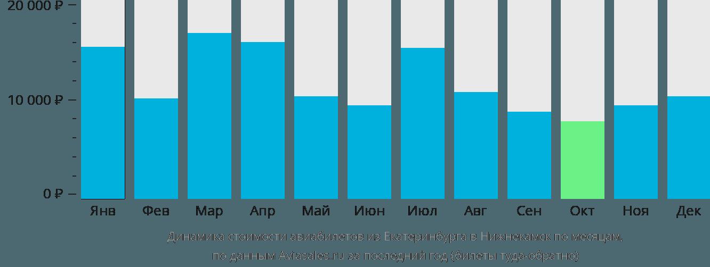 Динамика стоимости авиабилетов из Екатеринбурга в Набережные Челны (Нижнекамск) по месяцам