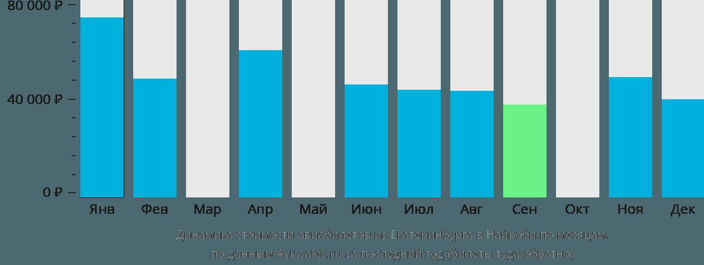 Динамика стоимости авиабилетов из Екатеринбурга в Найроби по месяцам