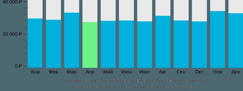 Динамика стоимости авиабилетов из Екатеринбурга в Ниццу по месяцам