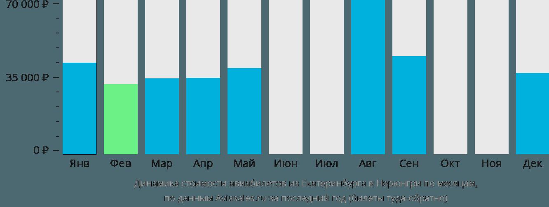 Динамика стоимости авиабилетов из Екатеринбурга в Нерюнгри по месяцам