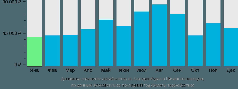 Динамика стоимости авиабилетов из Екатеринбурга в Нячанг по месяцам