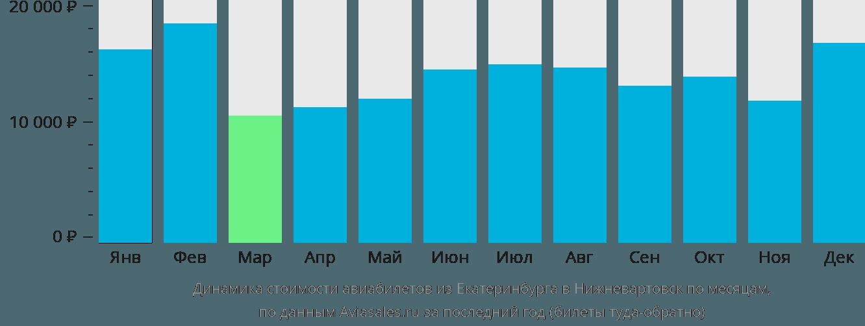Динамика стоимости авиабилетов из Екатеринбурга в Нижневартовск по месяцам