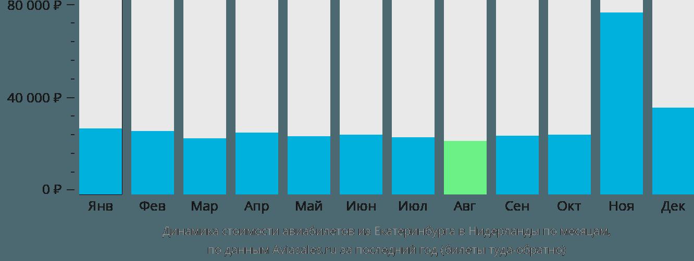 Динамика стоимости авиабилетов из Екатеринбурга в Нидерланды по месяцам