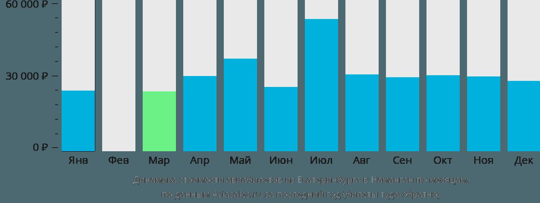 Динамика стоимости авиабилетов из Екатеринбурга в Наманган по месяцам