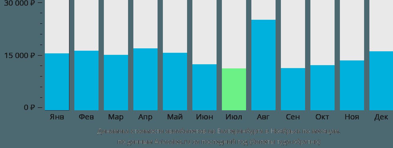 Динамика стоимости авиабилетов из Екатеринбурга в Ноябрьск по месяцам
