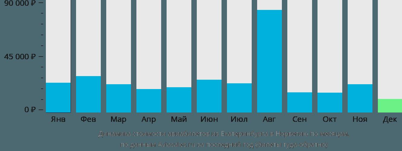 Динамика стоимости авиабилетов из Екатеринбурга в Норвегию по месяцам