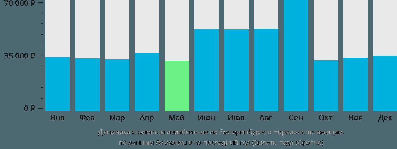 Динамика стоимости авиабилетов из Екатеринбурга в Норильск по месяцам