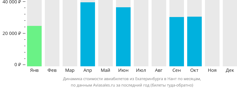 Динамика стоимости авиабилетов из Екатеринбурга в Нант по месяцам