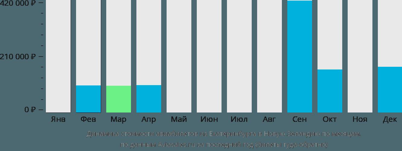 Динамика стоимости авиабилетов из Екатеринбурга в Новую Зеландию по месяцам
