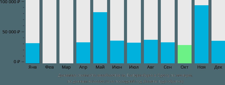 Динамика стоимости авиабилетов из Екатеринбурга в Одессу по месяцам