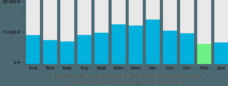 Динамика стоимости авиабилетов из Екатеринбурга во Владикавказ по месяцам