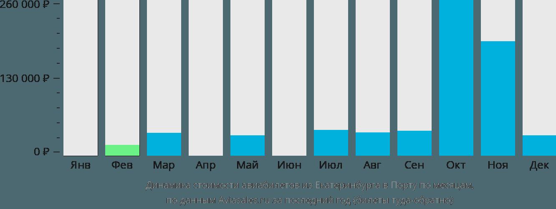 Динамика стоимости авиабилетов из Екатеринбурга в Порту по месяцам