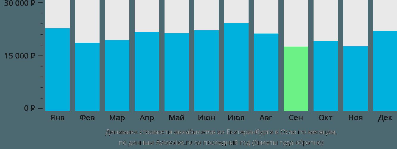 Динамика стоимости авиабилетов из Екатеринбурга в Осло по месяцам