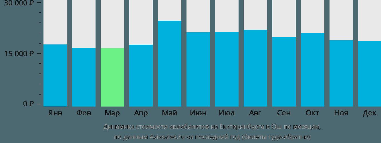 Динамика стоимости авиабилетов из Екатеринбурга в Ош по месяцам