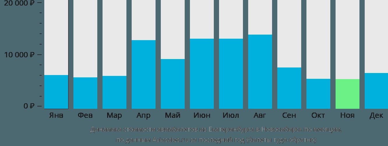 Динамика стоимости авиабилетов из Екатеринбурга в Новосибирск по месяцам