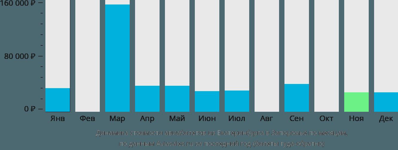 Динамика стоимости авиабилетов из Екатеринбурга в Запорожье по месяцам