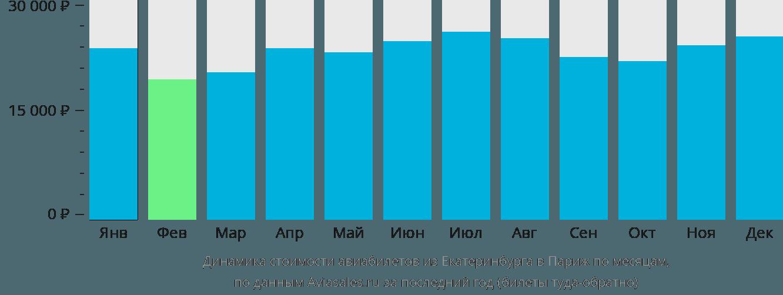 Динамика стоимости авиабилетов из Екатеринбурга в Париж по месяцам