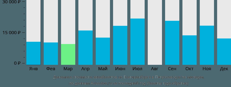 Динамика стоимости авиабилетов из Екатеринбурга в Петрозаводск по месяцам