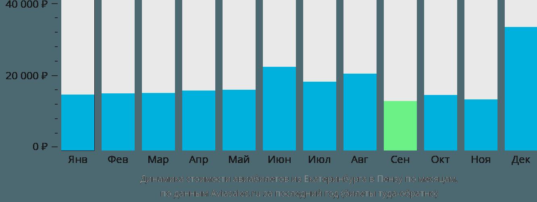 Динамика стоимости авиабилетов из Екатеринбурга в Пензу по месяцам