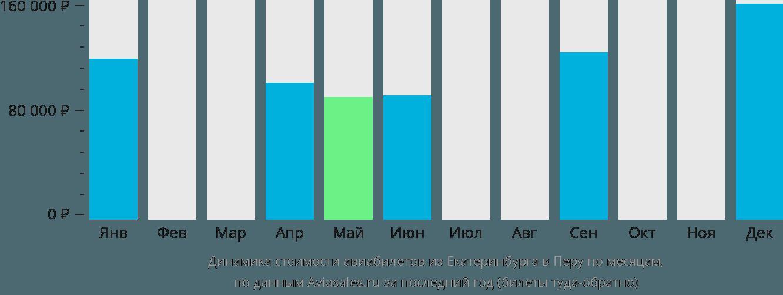Динамика стоимости авиабилетов из Екатеринбурга в Перу по месяцам