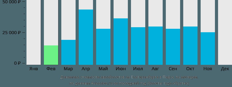 Динамика стоимости авиабилетов из Екатеринбурга в Пафос по месяцам