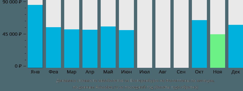 Динамика стоимости авиабилетов из Екатеринбурга на Филиппины по месяцам
