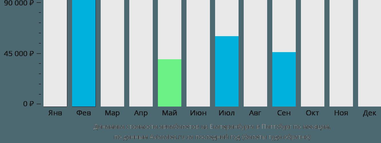 Динамика стоимости авиабилетов из Екатеринбурга в Питтсбург по месяцам