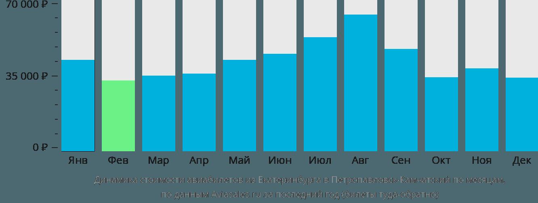 Динамика стоимости авиабилетов из Екатеринбурга в Петропавловск-Камчатский по месяцам