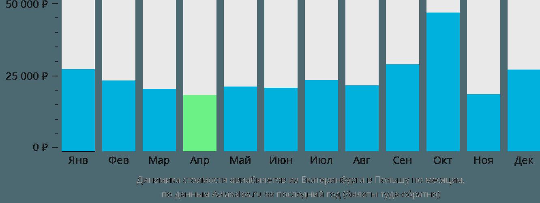 Динамика стоимости авиабилетов из Екатеринбурга в Польшу по месяцам