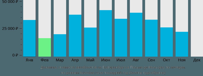 Динамика стоимости авиабилетов из Екатеринбурга в Пальма-де-Мальорку по месяцам