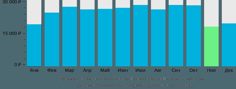 Динамика стоимости авиабилетов из Екатеринбурга в Палермо по месяцам
