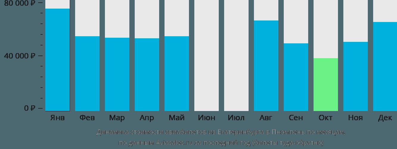 Динамика стоимости авиабилетов из Екатеринбурга в Пномпень по месяцам
