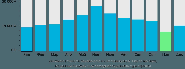 Динамика стоимости авиабилетов из Екатеринбурга в Пизу по месяцам