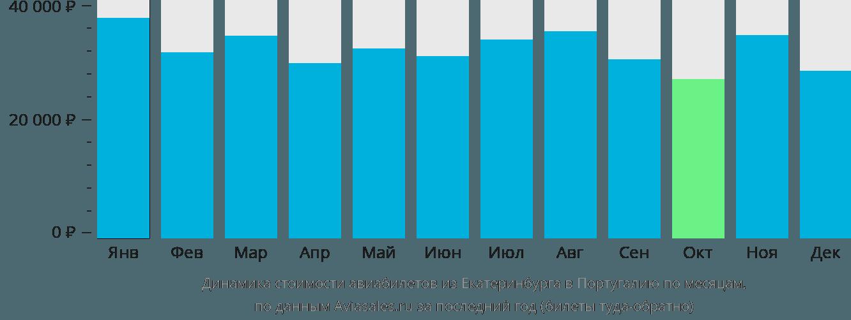 Динамика стоимости авиабилетов из Екатеринбурга в Португалию по месяцам