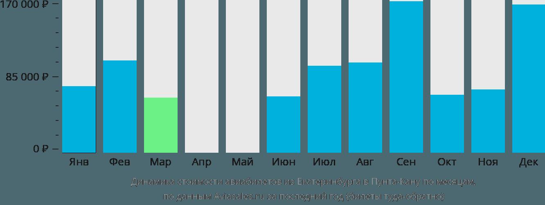 Динамика стоимости авиабилетов из Екатеринбурга в Пунта-Кану по месяцам