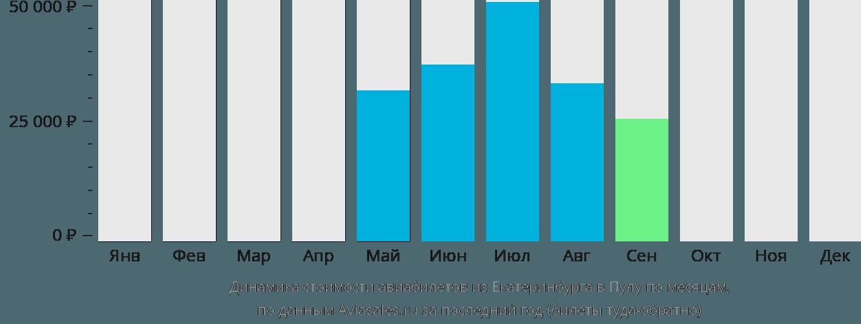 Динамика стоимости авиабилетов из Екатеринбурга в Пулу по месяцам