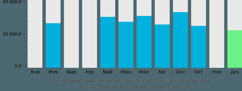 Динамика стоимости авиабилетов из Екатеринбурга в Павлодар по месяцам