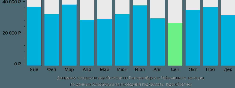 Динамика стоимости авиабилетов из Екатеринбурга в Рейкьявик по месяцам