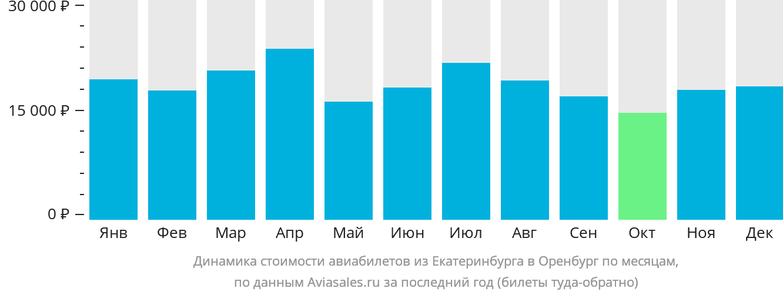 Динамика стоимости авиабилетов из Екатеринбурга в Оренбург по месяцам