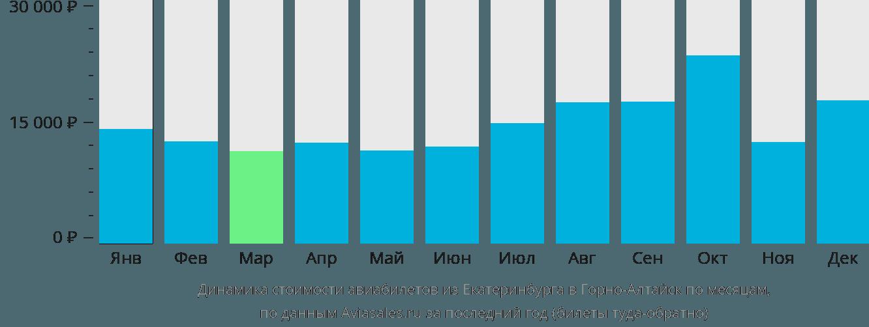 Динамика стоимости авиабилетов из Екатеринбурга в Горно-Алтайск по месяцам